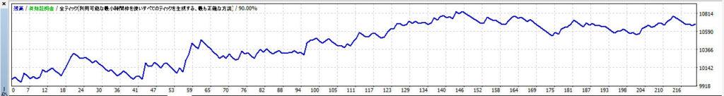 ブレークアウトのグラフ