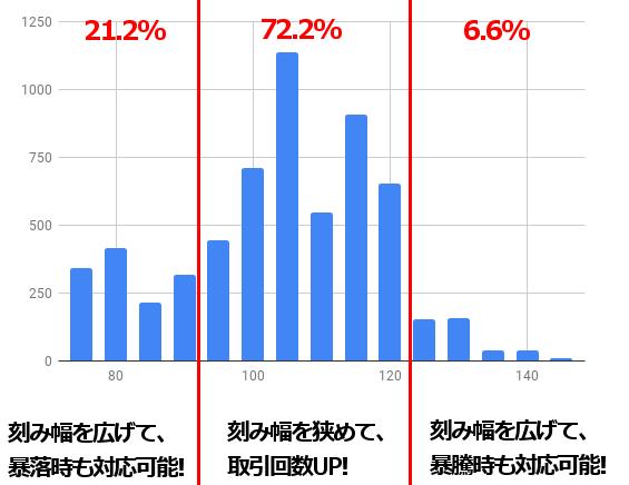 ドル円の分布割合