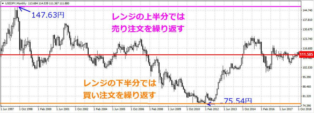 ドル円の上下分割イメージ