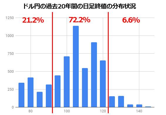 ドル円の過去20年の分布状況
