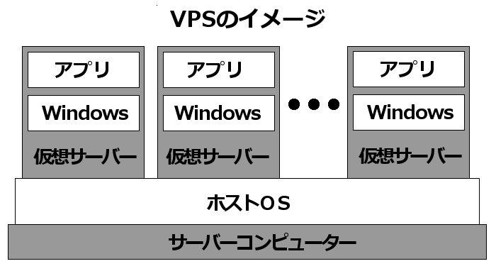 VPSのイメージ