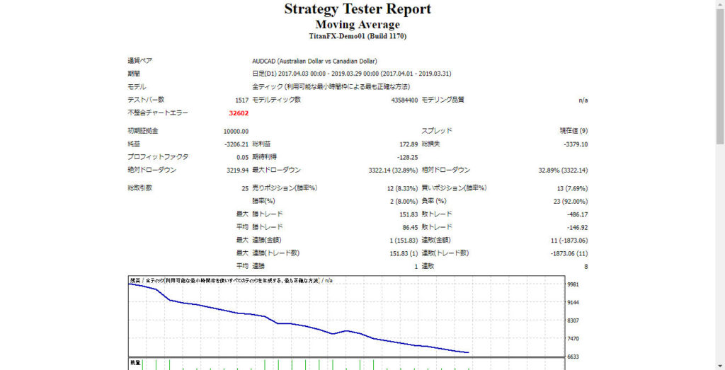 Strategy Tester Report